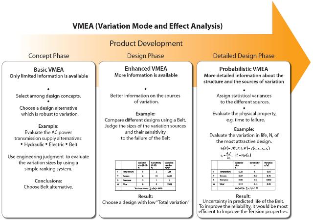 VMEA diagram
