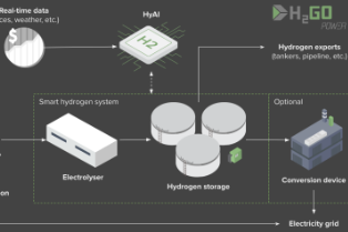 HyAI inforgraphic (credit H2Go Power)