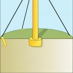 Guyed tower; suitable in shallow sediments and rock.