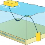 Lazy S link between the device and the anchor (wave rider buoys)