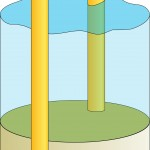 Piles drilled or driven into seabed this can be mono or twin piles.