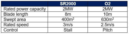 SR2000 O2 comparison