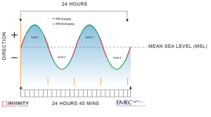 Tidal flow graphic illustrating battery charging and discharging - 640