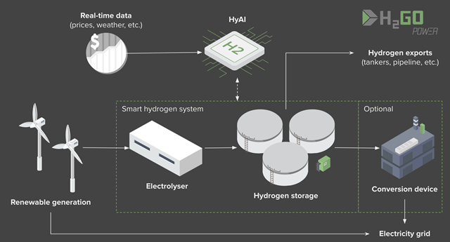 A schematic of how the AI software works coupled with H2GO Power's hydrogen storage (credit H2GO Power)